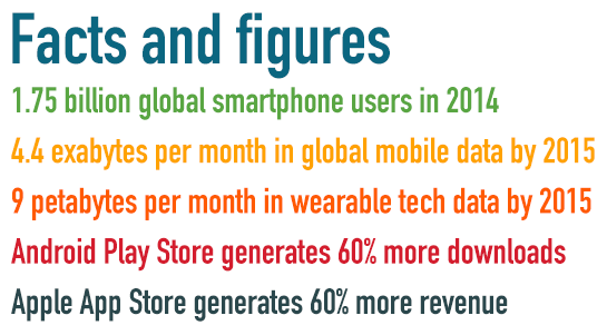 mobile-facts-figures