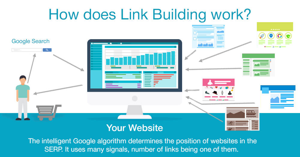 an infographic explaning 'how does link building work?'