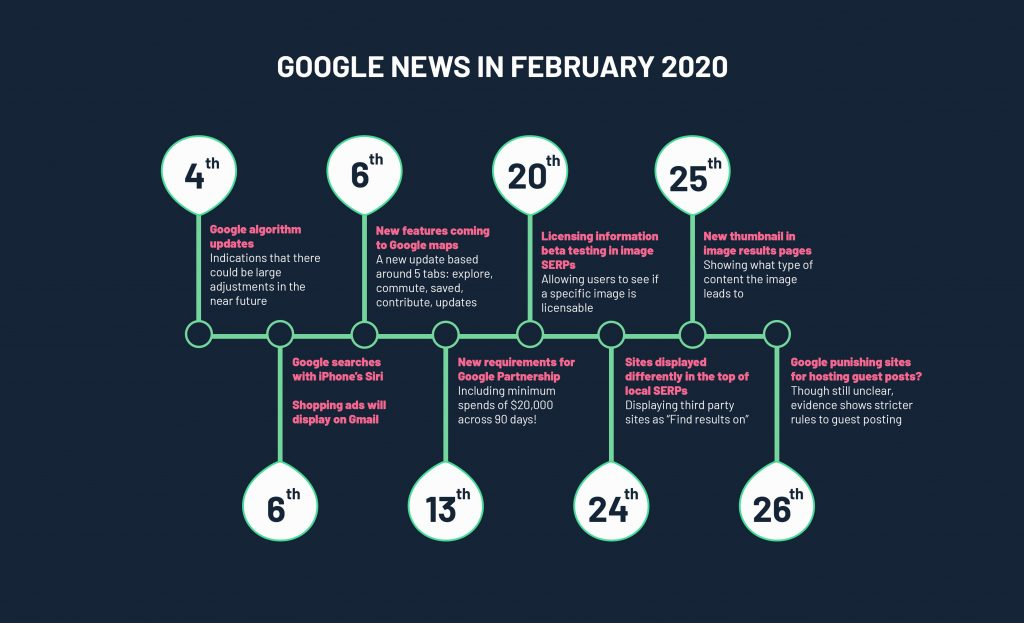 infographic showing a timeline of google updates in February 2020