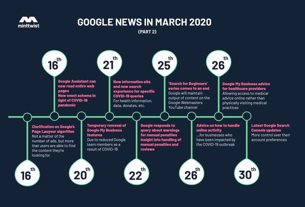 Timeline of Google updates from March 16th-3oth