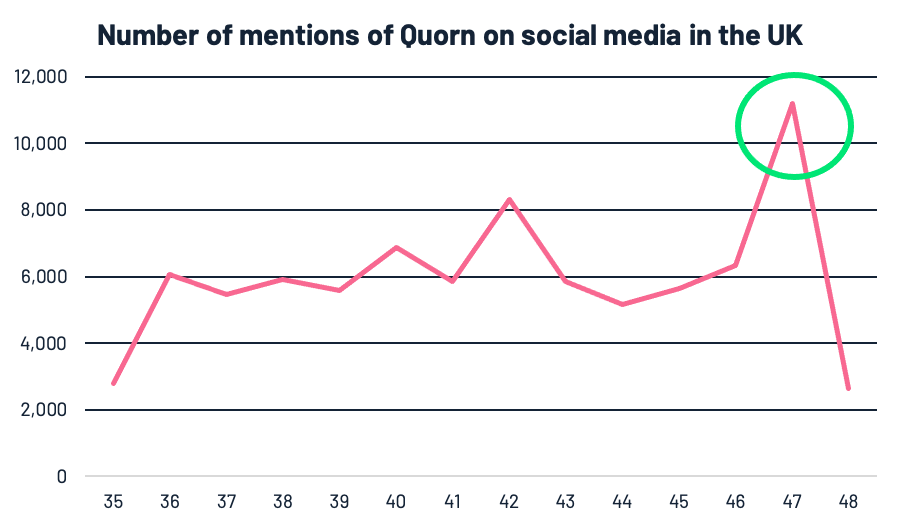 Graph 2 - Graph showing the number of mentions of Quorn, their social handles and branded hashtags across social media, in the UK, between August 17th (week 35) - November 29th (week 48) 2020.
